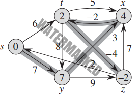 Bellman-Ford Algorithm in C and C++