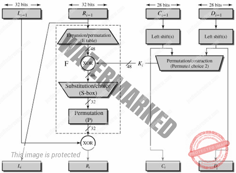 Data Encryption Standard (DES) Algorithm