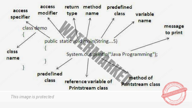 How to Write, Compile and Run Your First Java Program?