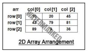 2D Array in Java