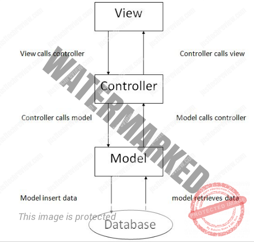 What is PHP CODEIGNITER?
