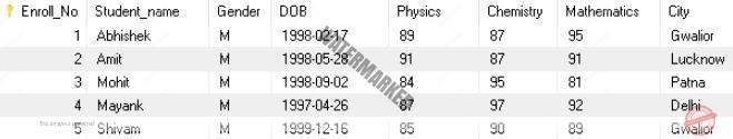 SQL - DELETE Statement (to delete records/table)