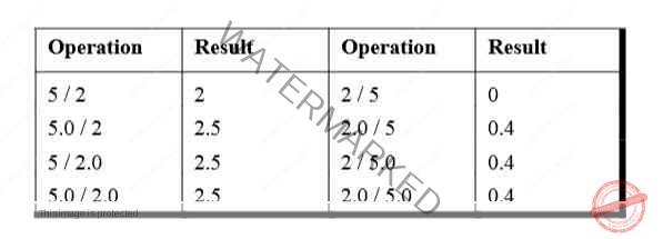 table below to grasp these operations